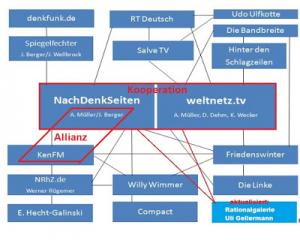Grafik mit freundlicher Genehmigung des Blogs Querfrontseiten