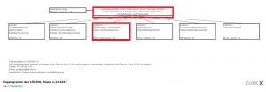 Ausschnitt aus Bildzitat Screenshot Organigramm des Landesbeauftragten für den Datenschutz und Informationsfreiheit Baden-Württemberg; Stand: 01.11.2017; rote Rahmen von SaSe